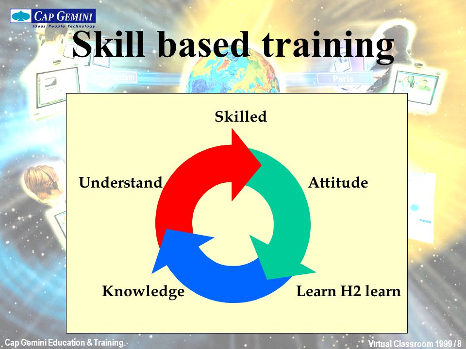 Virtual Classroom 1999 / 8 Cap Gemini Education & Training. KnowledgeLearn H2 learn Attitude Skilled Understand Skill based training