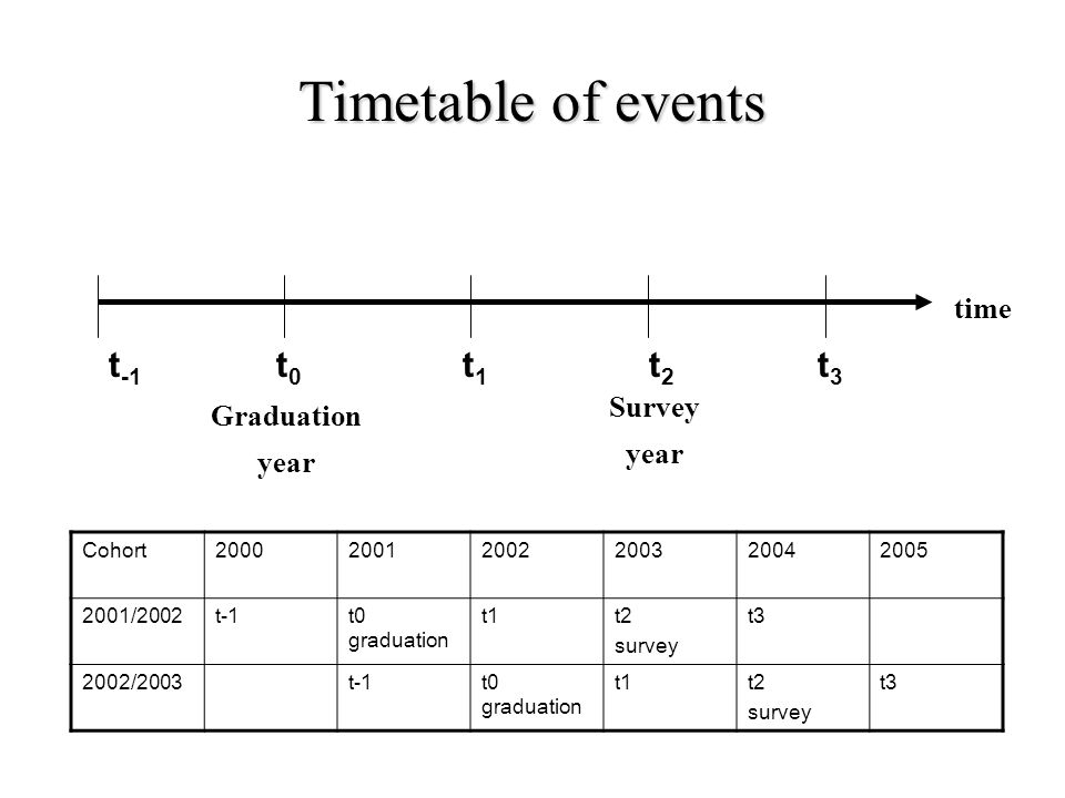 time t0t0 t -1 t1t1 t2t2 t3t3 Graduation year Survey year Timetable of events 200520042003200220012000Cohort t3t2 survey t1t0 graduation t-12001/2002 t3t2 survey t1t0 graduation t-12002/2003