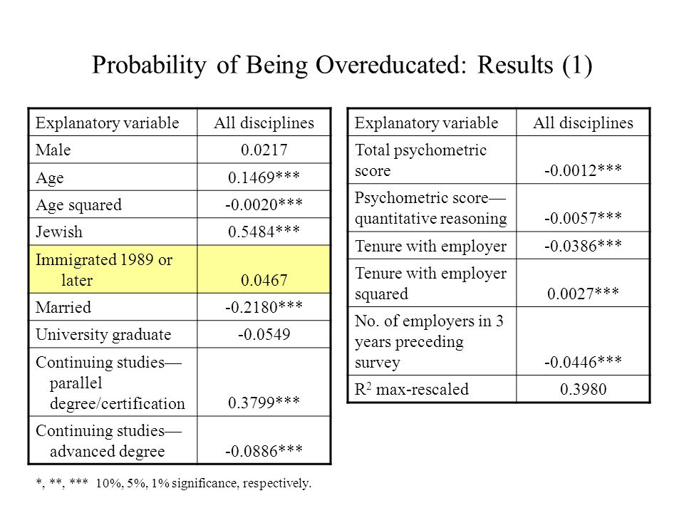 Probability of Being Overeducated: Results (1) All disciplinesExplanatory variable 0.0217 Male 0.1469*** Age -0.0020*** Age squared 0.5484*** Jewish 0.0467 Immigrated 1989 or later -0.2180*** Married -0.0549 University graduate 0.3799*** Continuing studies parallel degree/certification -0.0886*** Continuing studies advanced degree *, **, *** 10%, 5%, 1% significance, respectively.