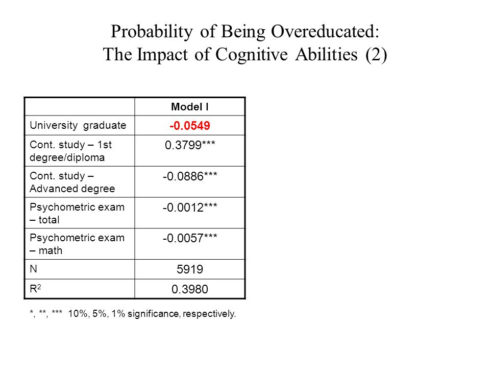 Probability of Being Overeducated: The Impact of Cognitive Abilities (2) Model I -0.0549 University graduate 0.3799*** Cont.