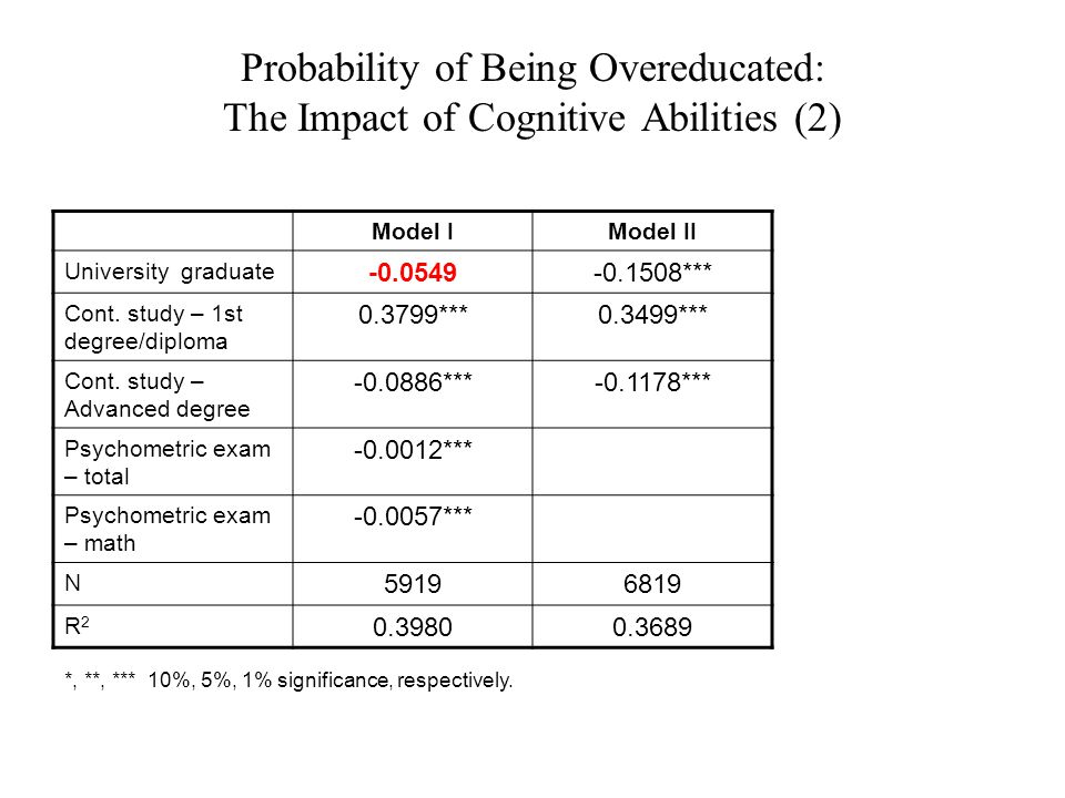 Probability of Being Overeducated: The Impact of Cognitive Abilities (2) Model IIModel I -0.1508***-0.0549 University graduate 0.3499***0.3799*** Cont.