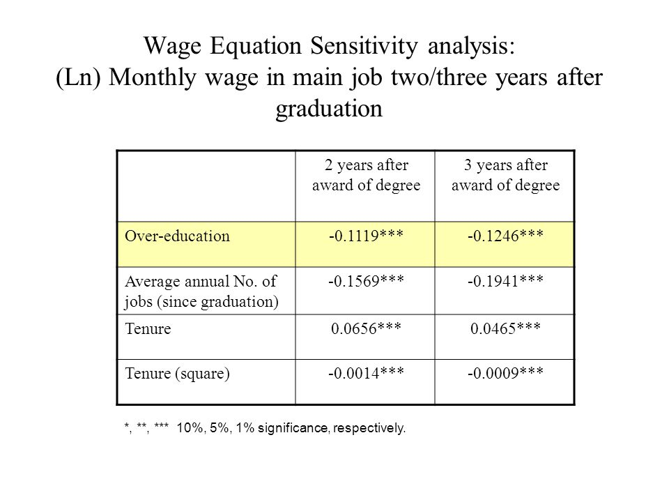 Wage Equation Sensitivity analysis: (Ln) Monthly wage in main job two/three years after graduation 3 years after award of degree 2 years after award of degree -0.1246***-0.1119***Over-education -0.1941***-0.1569***Average annual No.