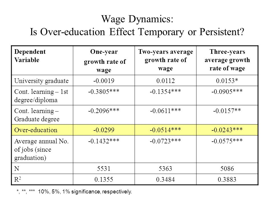 Wage Dynamics: Is Over-education Effect Temporary or Persistent.