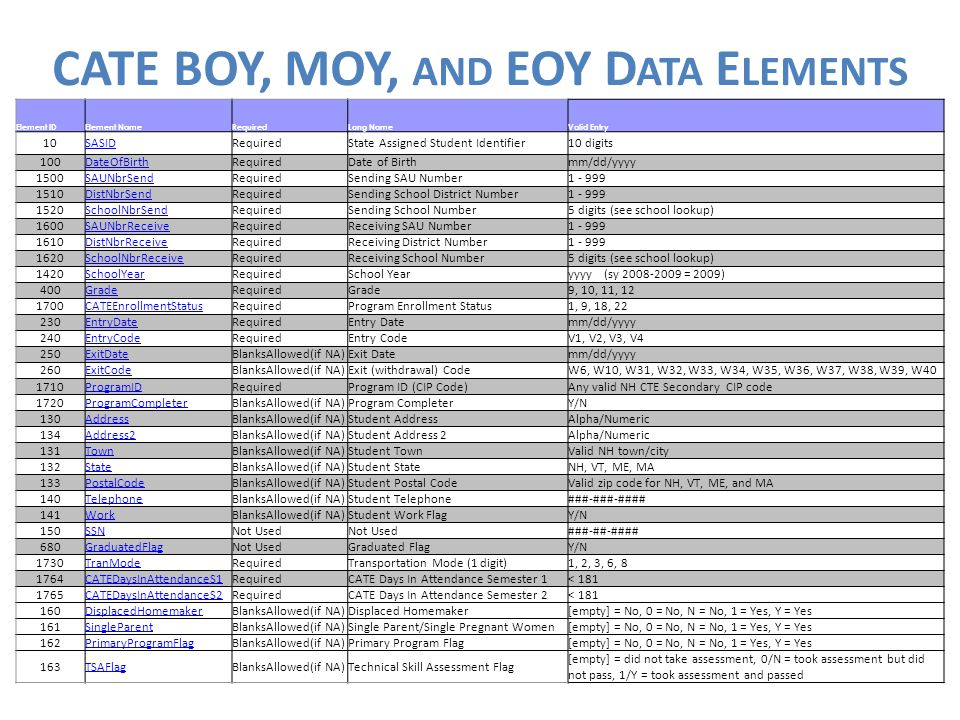 CATE_Student_Course Template CATE BOY, MOY, AND EOY D ATA E LEMENTS Element IDElement NameRequiredLong NameValid Entry 10SASIDRequiredState Assigned Student Identifier10 digits 100DateOfBirthRequiredDate of Birthmm/dd/yyyy 1500SAUNbrSendRequiredSending SAU Number1 - 999 1510DistNbrSendRequiredSending School District Number1 - 999 1520SchoolNbrSendRequiredSending School Number5 digits (see school lookup) 1600SAUNbrReceiveRequiredReceiving SAU Number1 - 999 1610DistNbrReceiveRequiredReceiving District Number1 - 999 1620SchoolNbrReceiveRequiredReceiving School Number5 digits (see school lookup) 1420SchoolYearRequiredSchool Yearyyyy (sy 2008-2009 = 2009) 400GradeRequiredGrade9, 10, 11, 12 1700CATEEnrollmentStatusRequiredProgram Enrollment Status1, 9, 18, 22 230EntryDateRequiredEntry Datemm/dd/yyyy 240EntryCodeRequiredEntry CodeV1, V2, V3, V4 250ExitDateBlanksAllowed(if NA)Exit Datemm/dd/yyyy 260ExitCodeBlanksAllowed(if NA)Exit (withdrawal) CodeW6, W10, W31, W32, W33, W34, W35, W36, W37, W38, W39, W40 1710ProgramIDRequiredProgram ID (CIP Code)Any valid NH CTE Secondary CIP code 1720ProgramCompleterBlanksAllowed(if NA)Program CompleterY/N 130AddressBlanksAllowed(if NA)Student AddressAlpha/Numeric 134Address2BlanksAllowed(if NA)Student Address 2Alpha/Numeric 131TownBlanksAllowed(if NA)Student TownValid NH town/city 132StateBlanksAllowed(if NA)Student StateNH, VT, ME, MA 133PostalCodeBlanksAllowed(if NA)Student Postal CodeValid zip code for NH, VT, ME, and MA 140TelephoneBlanksAllowed(if NA)Student Telephone###-###-#### 141WorkBlanksAllowed(if NA)Student Work FlagY/N 150SSNNot Used ###-##-#### 680GraduatedFlagNot UsedGraduated FlagY/N 1730TranModeRequiredTransportation Mode (1 digit)1, 2, 3, 6, 8 1764CATEDaysInAttendanceS1RequiredCATE Days In Attendance Semester 1< 181 1765CATEDaysInAttendanceS2RequiredCATE Days In Attendance Semester 2< 181 160DisplacedHomemakerBlanksAllowed(if NA)Displaced Homemaker[empty] = No, 0 = No, N = No, 1 = Yes, Y = Yes 161SingleParentBlanksAllowed(if NA)Single Parent/Single Pregnant Women[empty] = No, 0 = No, N = No, 1 = Yes, Y = Yes 162PrimaryProgramFlagBlanksAllowed(if NA)Primary Program Flag[empty] = No, 0 = No, N = No, 1 = Yes, Y = Yes 163TSAFlagBlanksAllowed(if NA)Technical Skill Assessment Flag [empty] = did not take assessment, 0/N = took assessment but did not pass, 1/Y = took assessment and passed
