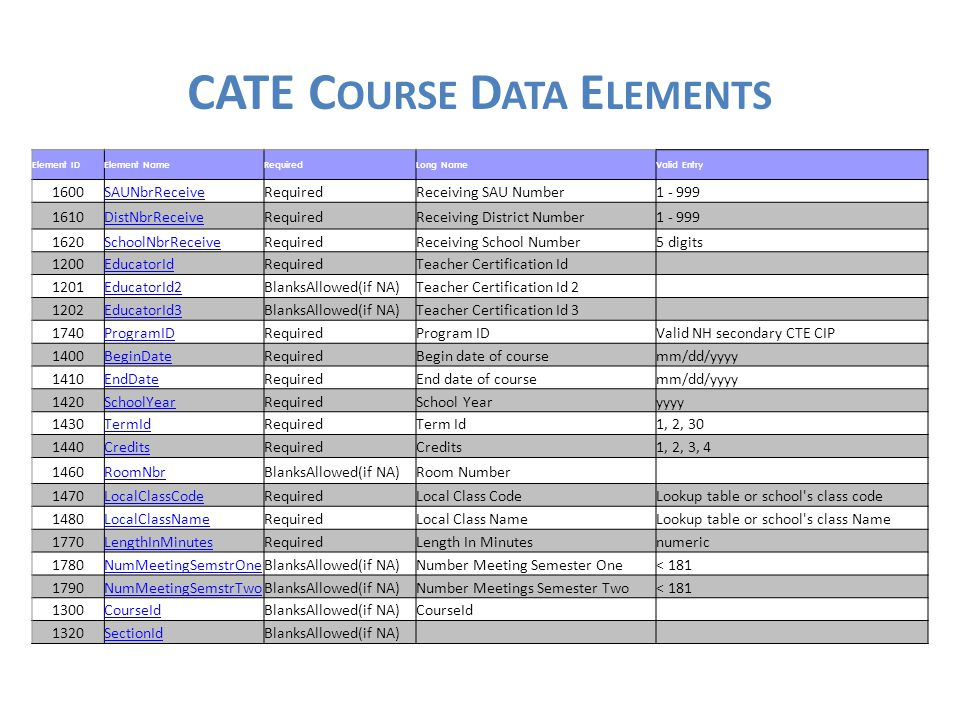 CATE C OURSE D ATA E LEMENTS Element IDElement NameRequiredLong NameValid Entry 1600SAUNbrReceiveRequiredReceiving SAU Number1 - 999 1610DistNbrReceiveRequiredReceiving District Number1 - 999 1620SchoolNbrReceiveRequiredReceiving School Number5 digits 1200EducatorIdRequiredTeacher Certification Id 1201EducatorId2BlanksAllowed(if NA)Teacher Certification Id 2 1202EducatorId3BlanksAllowed(if NA)Teacher Certification Id 3 1740ProgramIDRequiredProgram IDValid NH secondary CTE CIP 1400BeginDateRequiredBegin date of coursemm/dd/yyyy 1410EndDateRequiredEnd date of coursemm/dd/yyyy 1420SchoolYearRequiredSchool Yearyyyy 1430TermIdRequiredTerm Id1, 2, 30 1440CreditsRequiredCredits1, 2, 3, 4 1460RoomNbrBlanksAllowed(if NA)Room Number 1470LocalClassCodeRequiredLocal Class CodeLookup table or school s class code 1480LocalClassNameRequiredLocal Class NameLookup table or school s class Name 1770LengthInMinutesRequiredLength In Minutesnumeric 1780NumMeetingSemstrOneBlanksAllowed(if NA)Number Meeting Semester One< 181 1790NumMeetingSemstrTwoBlanksAllowed(if NA)Number Meetings Semester Two< 181 1300CourseIdBlanksAllowed(if NA)CourseId 1320SectionIdBlanksAllowed(if NA)