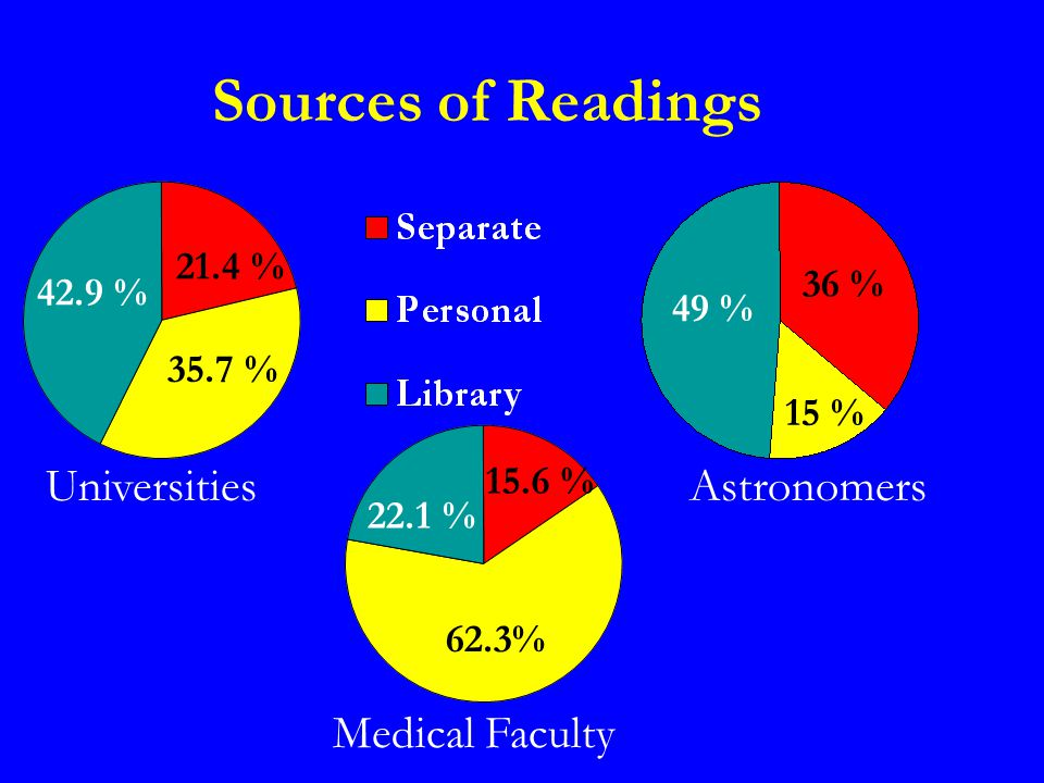 Sources of Readings Astronomers Medical Faculty Universities 42.9 % 21.4 % 35.7 % 22.1 % 15.6 % 62.3% 49 % 36 % 15 %