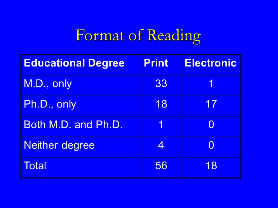 Educational DegreePrintElectronic M.D., only331 Ph.D., only1817 Both M.D.