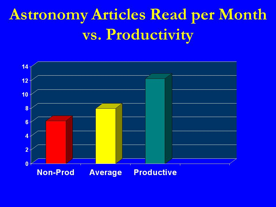 Astronomy Articles Read per Month vs. Productivity