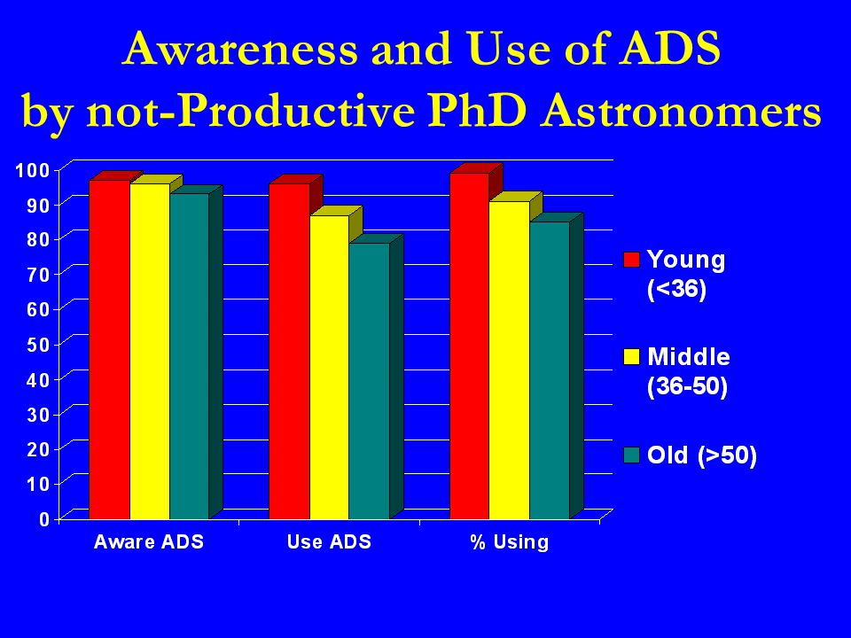 Awareness and Use of ADS by not-Productive PhD Astronomers