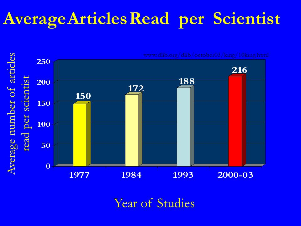 Average Articles Read per Scientist Average number of articles read per scientist Year of Studies
