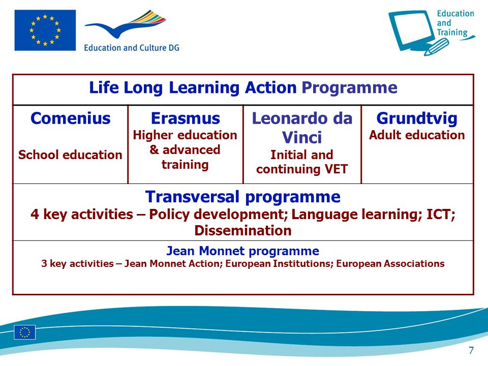 28 Decentralised actions in Leonardo da Vinci Mobility in initial vocational training (up to 39 weeks) Mobility for persons on the labour market (up to 26 weeks) Mobility for trainers and teachers (up to 6 weeks) Partnerships (2 years) Transfer of Innovation projects (up to 2 years) Priorities: mobility in initial vocational training, incl apprentices cooperation with SME