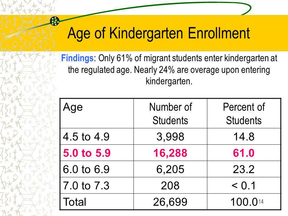 14 Age of Kindergarten Enrollment Age Number of Students Percent of Students 4.5 to 4.93, to 5.916, to 6.96, to < 0.1 Total26, Findings : Only 61% of migrant students enter kindergarten at the regulated age.