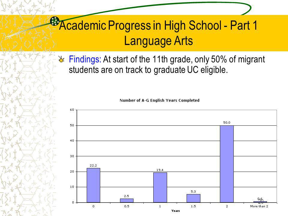 20 Academic Progress in High School - Part 1 Language Arts Findings: At start of the 11th grade, only 50% of migrant students are on track to graduate UC eligible.