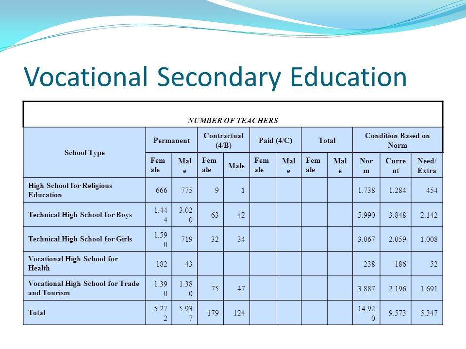Vocational Secondary Education NUMBER OF TEACHERS School Type Permanent Contractual (4/B) Paid (4/C)Total Condition Based on Norm Fem ale Mal e Fem ale Male Fem ale Mal e Fem ale Mal e Nor m Curre nt Need/ Extra High School for Religious Education 66677591 1.7381.284454 Technical High School for Boys 1.44 4 3.02 0 6342 5.9903.8482.142 Technical High School for Girls 1.59 0 7193234 3.0672.0591.008 Vocational High School for Health 18243 23818652 Vocational High School for Trade and Tourism 1.39 0 1.38 0 7547 3.8872.1961.691 Total 5.27 2 5.93 7 179124 14.92 0 9.5735.347