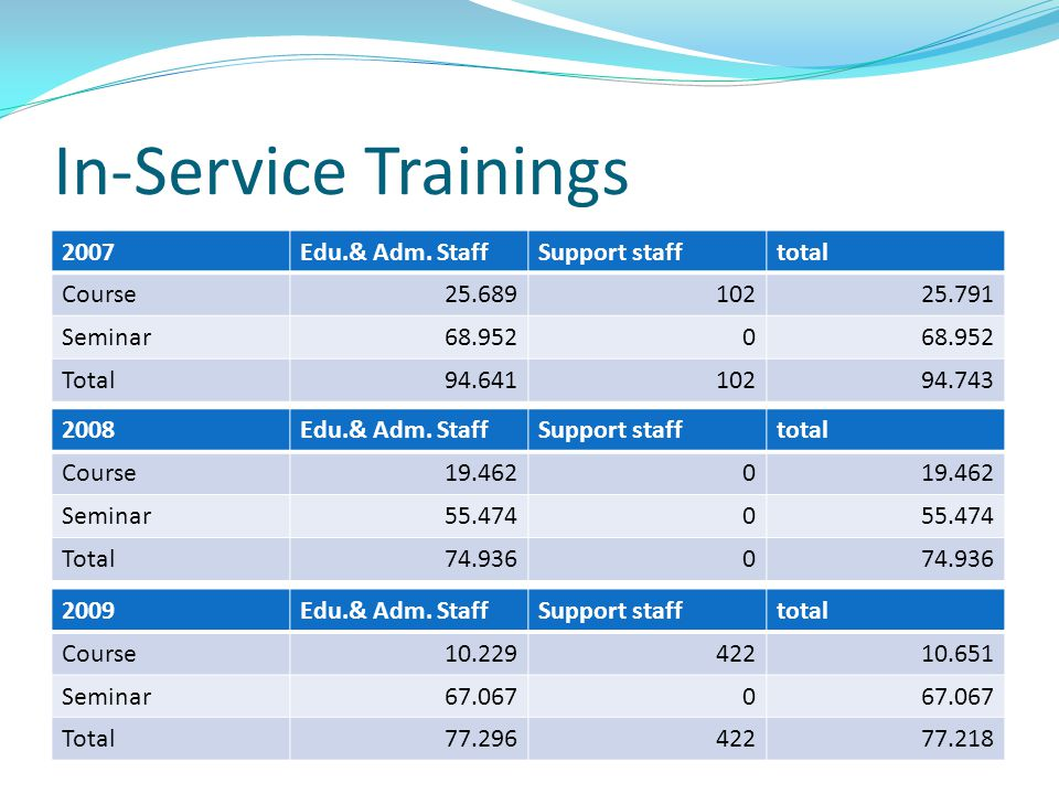 In-Service Trainings 2008Edu.& Adm. StaffSupport stafftotal Course19.4620 Seminar55.4740 Total74.9360 2009Edu.& Adm. StaffSupport stafftotal Course10.