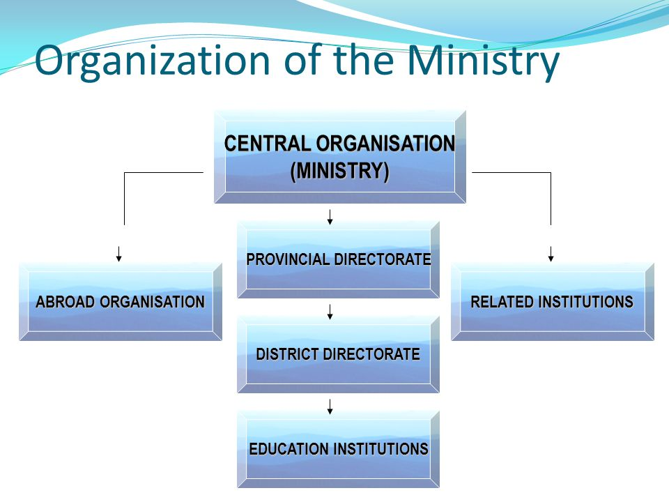 Organization of the Ministry PROVINCIAL DIRECTORATE DISTRICT DIRECTORATE CENTRAL ORGANISATION (MINISTRY) EDUCATION INSTITUTIONS ABROAD ORGANISATION RELATED INSTITUTIONS