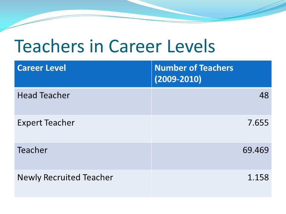 Teachers in Career Levels Career LevelNumber of Teachers (2009-2010) Head Teacher48 Expert Teacher7.655 Teacher69.469 Newly Recruited Teacher1.158