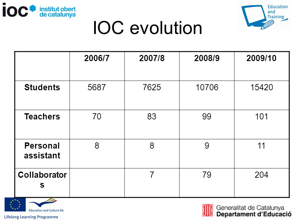 IOC evolution 2006/72007/82008/92009/10 Students Teachers Personal assistant Collaborator s