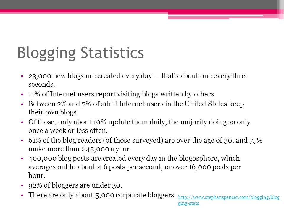 Languages Used in Blogging