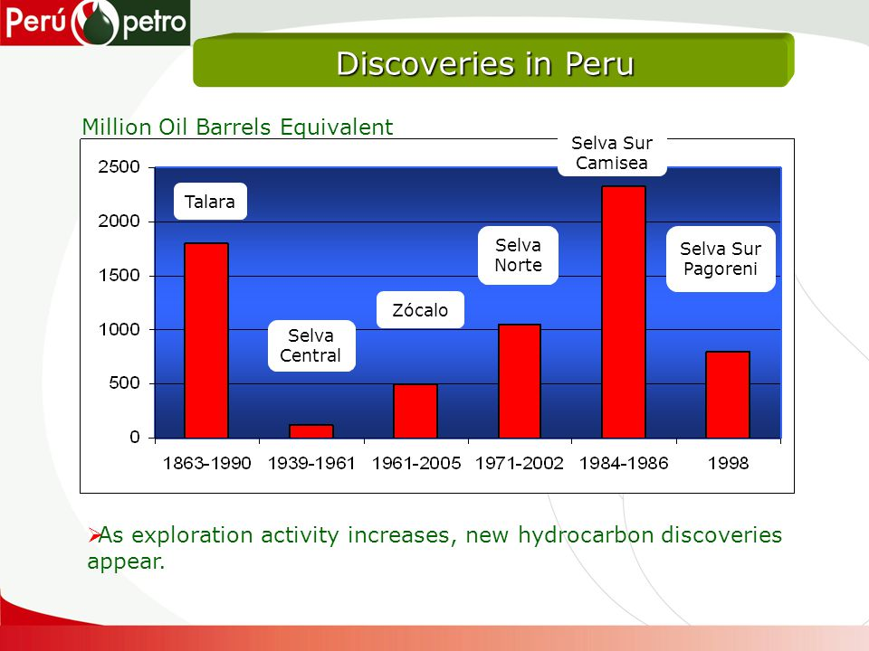 Discoveries in Peru Talara Selva Central Zócalo Selva Norte Selva Sur Camisea Selva Sur Pagoreni Million Oil Barrels Equivalent As exploration activity increases, new hydrocarbon discoveries appear.