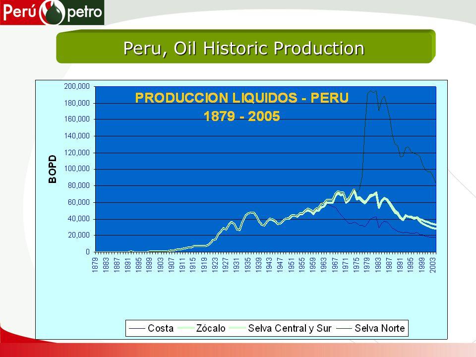 Peru, Oil Historic Production