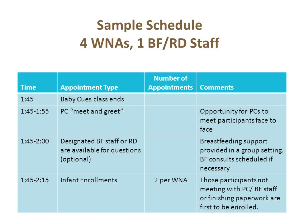 Sample Schedule 4 WNAs, 1 BF/RD Staff TimeAppointment Type Number of Appointments Comments 1:45Baby Cues class ends 1:45-1:55PC meet and greetOpportunity for PCs to meet participants face to face 1:45-2:00Designated BF staff or RD are available for questions (optional) Breastfeeding support provided in a group setting.