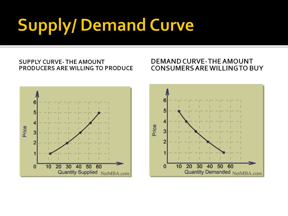 SUPPLY CURVE- THE AMOUNT PRODUCERS ARE WILLING TO PRODUCE DEMAND CURVE- THE AMOUNT CONSUMERS ARE WILLING TO BUY