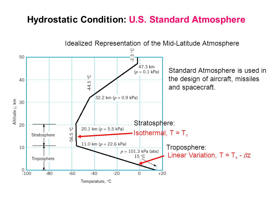 Hydrostatic Condition: U.S. Standard Atmosphere Idealized Representation of the Mid-Latitude Atmosphere Linear Variation, T = T a - z Isothermal, T =