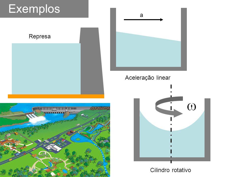 Exemplos Represa Aceleração linear a Cilindro rotativo