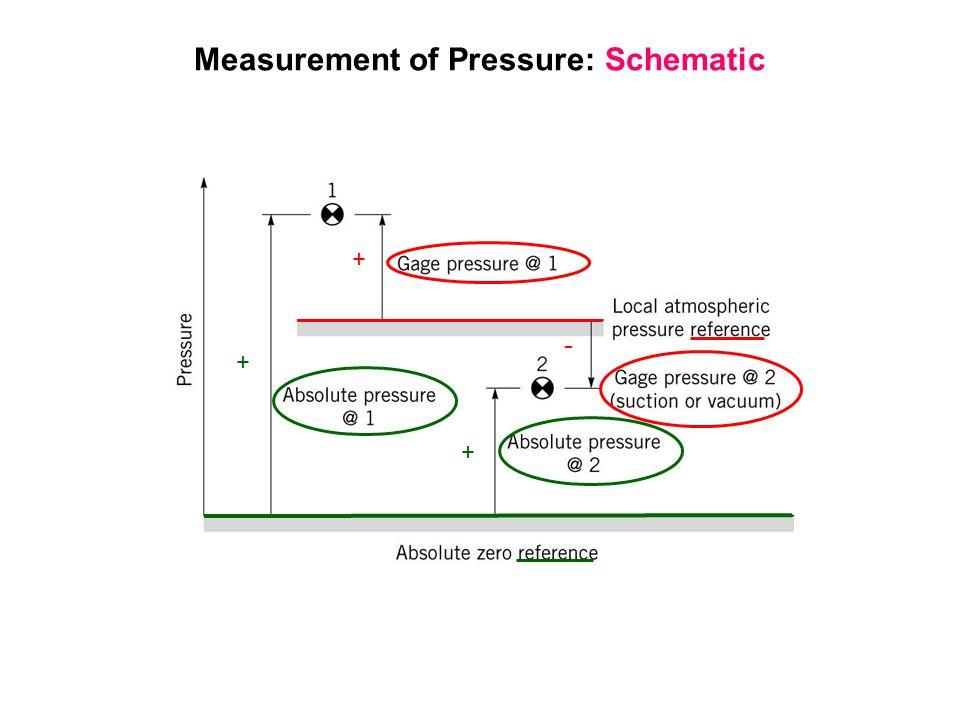 Measurement of Pressure: Schematic + - + +