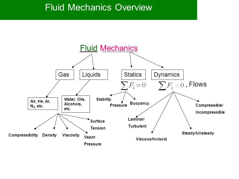 Fluid Mechanics Overview GasLiquidsStaticsDynamics Air, He, Ar, N 2, etc. Water, Oils, Alcohols, etc. Viscous/Inviscid Steady/Unsteady Compressible/ I