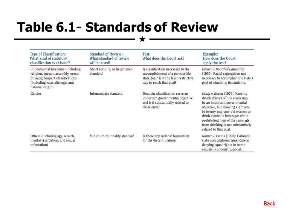Table 6.1- Standards of Review Back