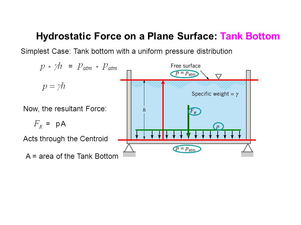 Hydrostatic Force on a Plane Surface: General Case General Shape: Planar View, in the x-y plane is the angle the plane makes with the free surface.