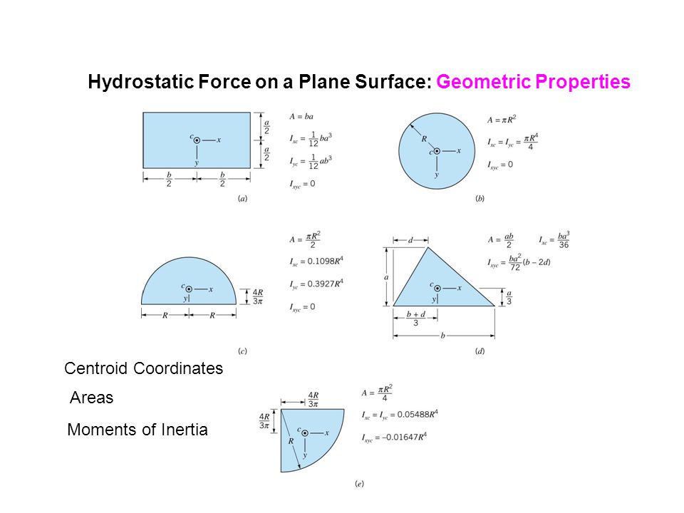 Buoyancy and Flotation: Archimedes Principle Sum the Moments about the z-axis: Find where the Buoyant Force Acts by Summing Moments: We find that the buoyant forces acts through the centroid of the displaced volume.