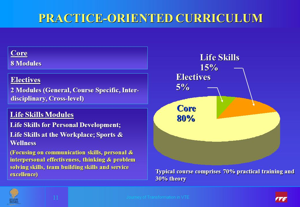 Journey of Transformation in VTE PRACTICE-ORIENTED CURRICULUM 11 Core 8 Modules Electives 2 Modules (General, Course Specific, Inter- disciplinary, Cr