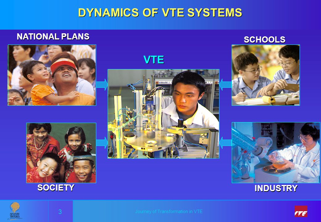 Journey of Transformation in VTE SCHOOLS INDUSTRY SOCIETY NATIONAL PLANS VTE DYNAMICS OF VTE SYSTEMS 3