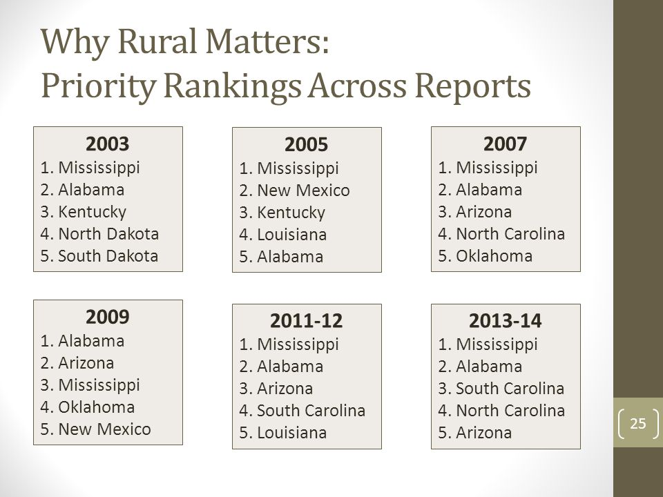 Why Rural Matters: Priority Rankings Across Reports 2003 1.