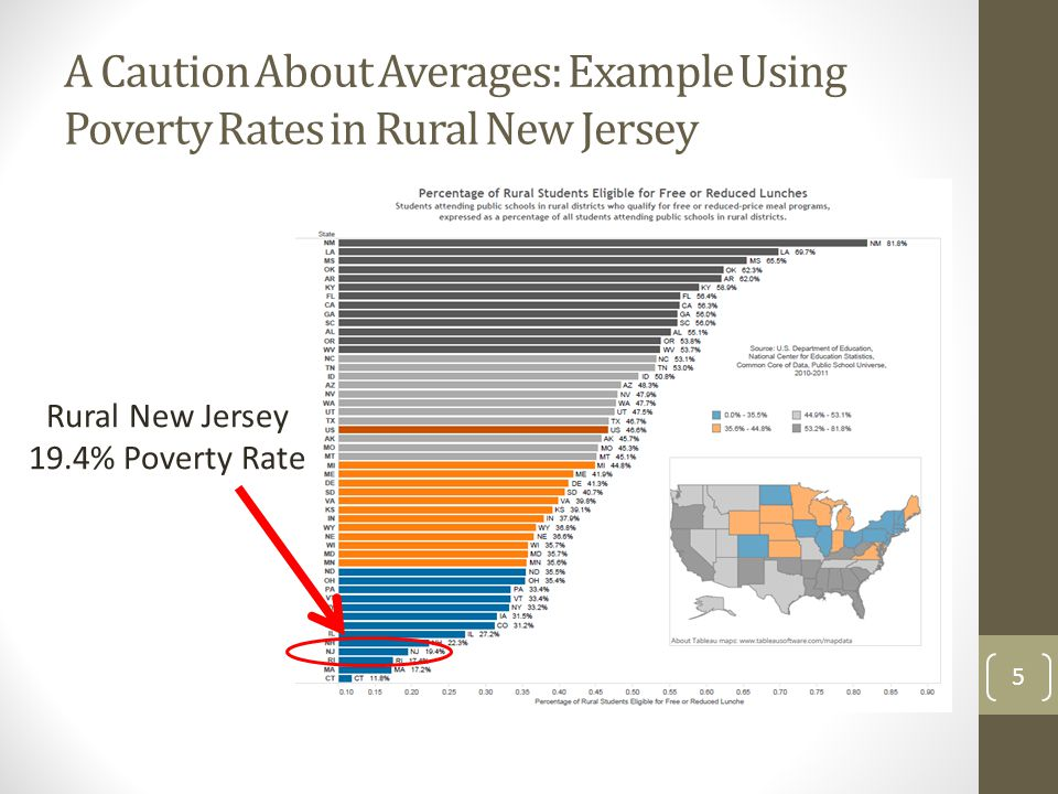 A Caution About Averages: Example Using Poverty Rates in Rural New Jersey Rural New Jersey 19.4% Poverty Rate 5