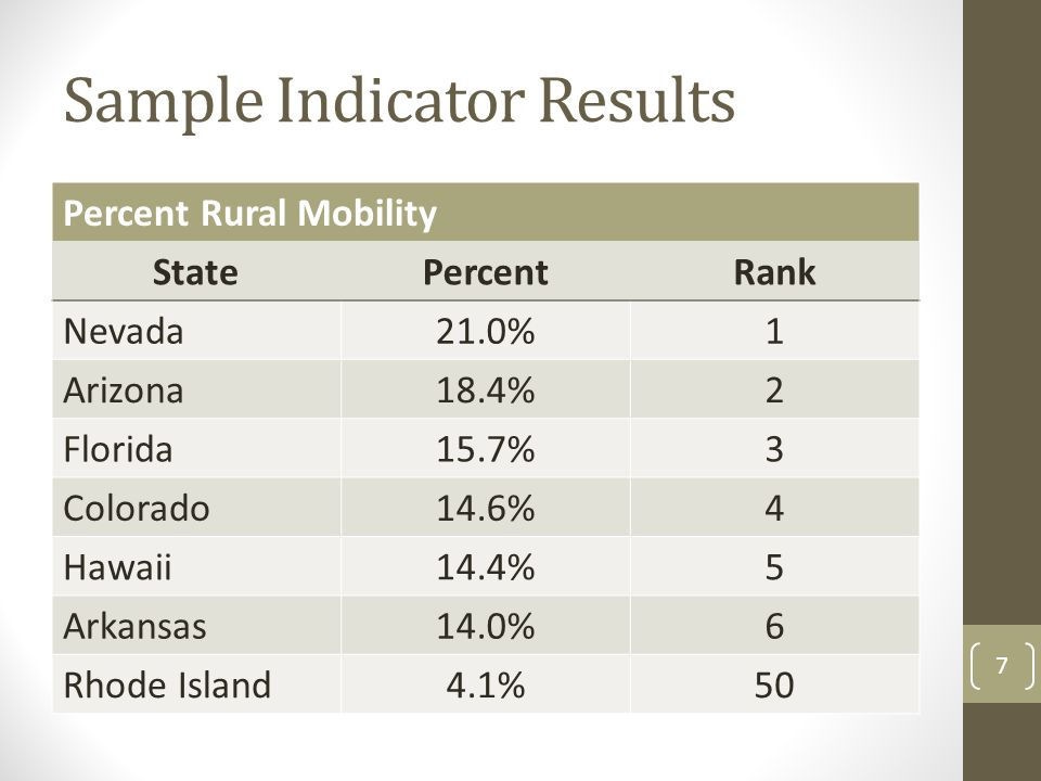 Sample Indicator Results Percent Rural Mobility StatePercentRank Nevada21.0%1 Arizona18.4%2 Florida15.7%3 Colorado14.6%4 Hawaii14.4%5 Arkansas14.0%6 Rhode Island4.1%50 7