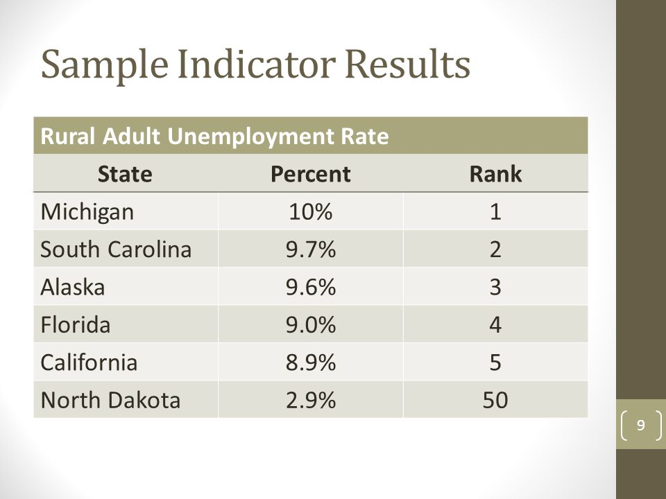 Sample Indicator Results Rural Adult Unemployment Rate StatePercentRank Michigan10%1 South Carolina9.7%2 Alaska9.6%3 Florida9.0%4 California8.9%5 North Dakota2.9%50 9