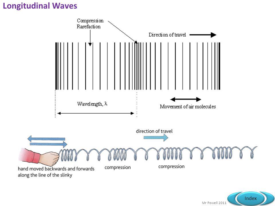 Mr Powell 2011 Index Longitudinal Waves