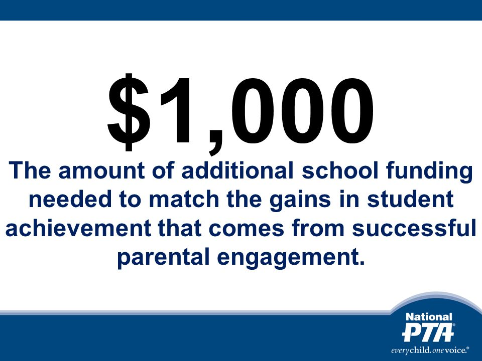 $1,000 The amount of additional school funding needed to match the gains in student achievement that comes from successful parental engagement.