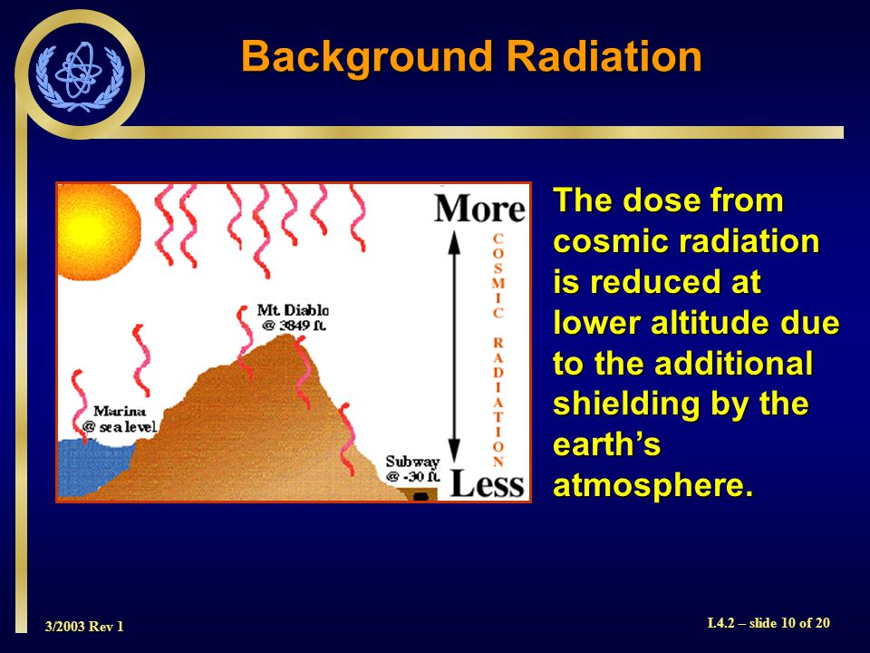 3/2003 Rev 1 I.4.2 – slide 10 of 20 Background Radiation The dose from cosmic radiation is reduced at lower altitude due to the additional shielding by the earths atmosphere.
