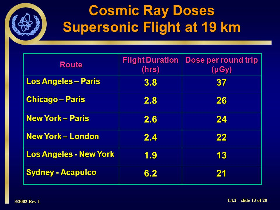 3/2003 Rev 1 I.4.2 – slide 13 of 20 Cosmic Ray Doses Supersonic Flight at 19 km Route Flight Duration (hrs) Dose per round trip (μGy) Los Angeles – Paris 3.837 Chicago – Paris 2.826 New York – Paris 2.624 New York – London 2.422 Los Angeles - New York 1.913 Sydney - Acapulco 6.221