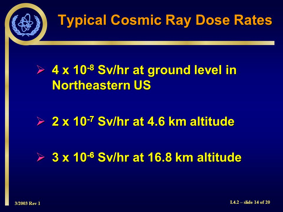 3/2003 Rev 1 I.4.2 – slide 14 of 20 Typical Cosmic Ray Dose Rates 4 x Sv/hr at ground level in Northeastern US 4 x Sv/hr at ground level in Northeastern US 2 x Sv/hr at 4.6 km altitude 2 x Sv/hr at 4.6 km altitude 3 x Sv/hr at 16.8 km altitude 3 x Sv/hr at 16.8 km altitude