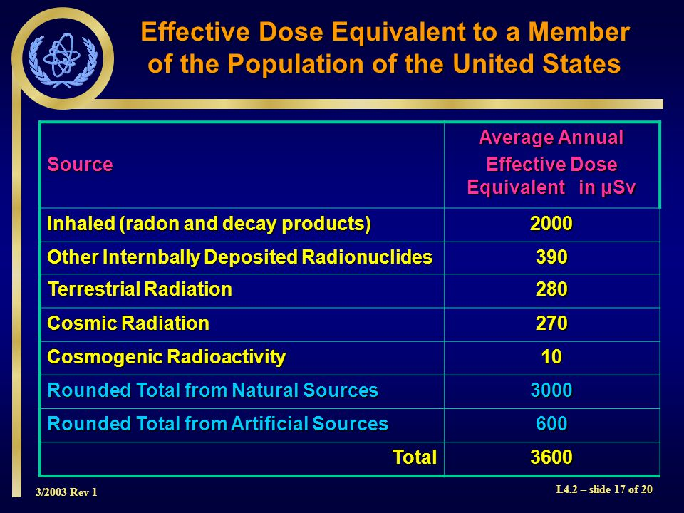 3/2003 Rev 1 I.4.2 – slide 17 of 20 Effective Dose Equivalent to a Member of the Population of the United States Source Average Annual Effective Dose Equivalent in μSv Inhaled (radon and decay products) 2000 Other Internbally Deposited Radionuclides 390 Terrestrial Radiation 280 Cosmic Radiation 270 Cosmogenic Radioactivity 10 Rounded Total from Natural Sources 3000 Rounded Total from Artificial Sources 600 Total3600