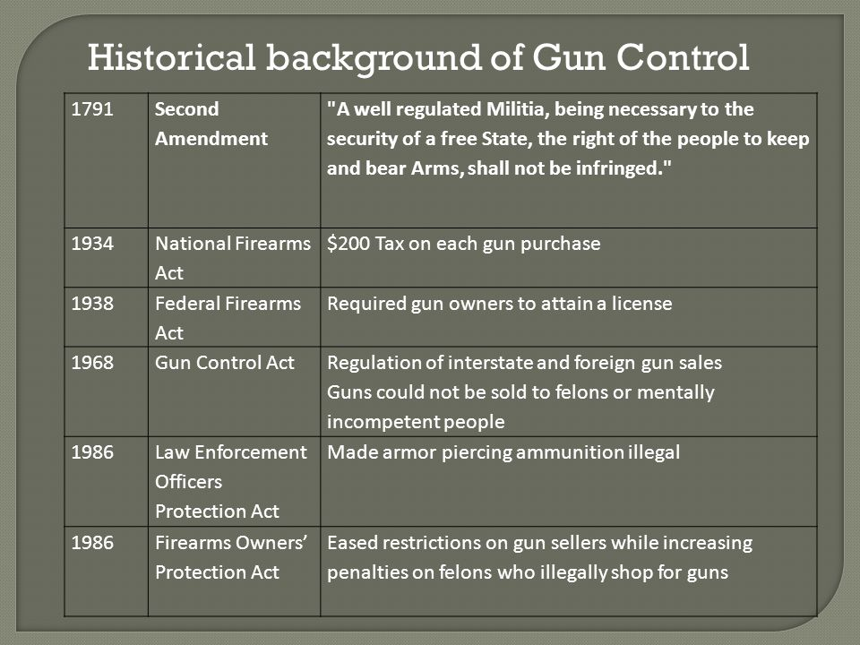 Historical background of Gun Control 1791 Second Amendment A well regulated Militia, being necessary to the security of a free State, the right of the people to keep and bear Arms, shall not be infringed. 1934 National Firearms Act $200 Tax on each gun purchase 1938 Federal Firearms Act Required gun owners to attain a license 1968Gun Control Act Regulation of interstate and foreign gun sales Guns could not be sold to felons or mentally incompetent people 1986 Law Enforcement Officers Protection Act Made armor piercing ammunition illegal 1986Firearms Owners Protection Act Eased restrictions on gun sellers while increasing penalties on felons who illegally shop for guns