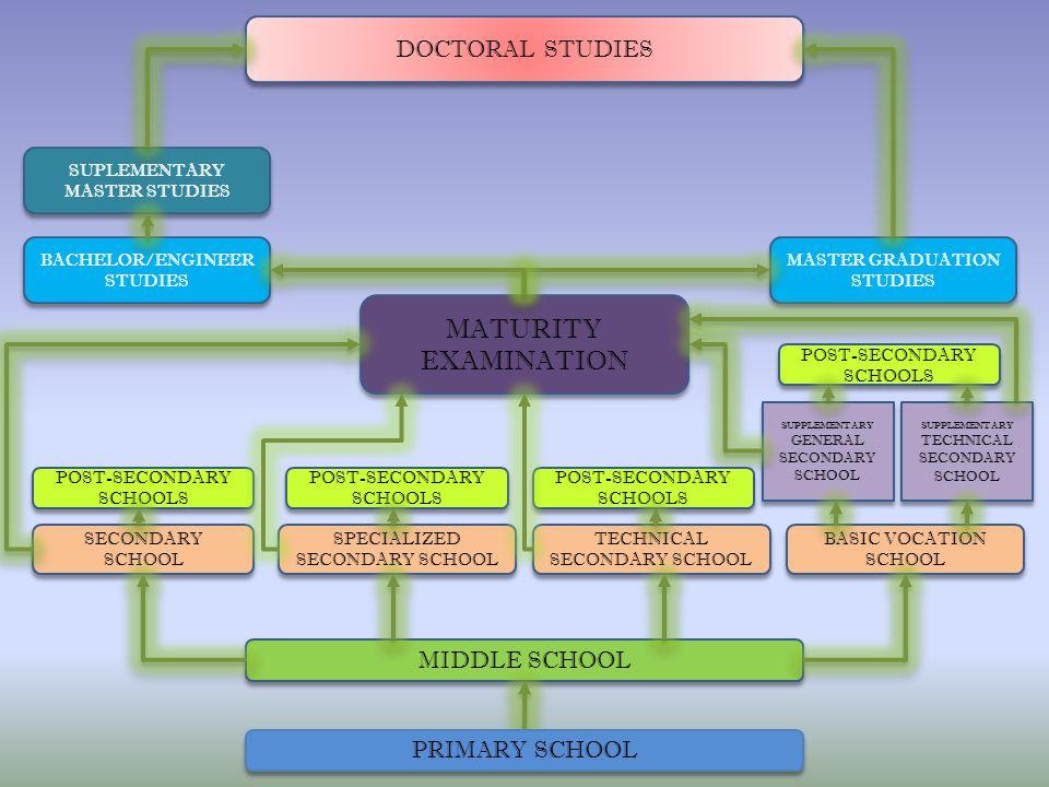 MIDDLE SCHOOL BASIC VOCATION SCHOOL TECHNICAL SECONDARY SCHOOL SPECIALIZED SECONDARY SCHOOL SECONDARY SCHOOL MATURITY EXAMINATION SUPLEMENTARY MASTER