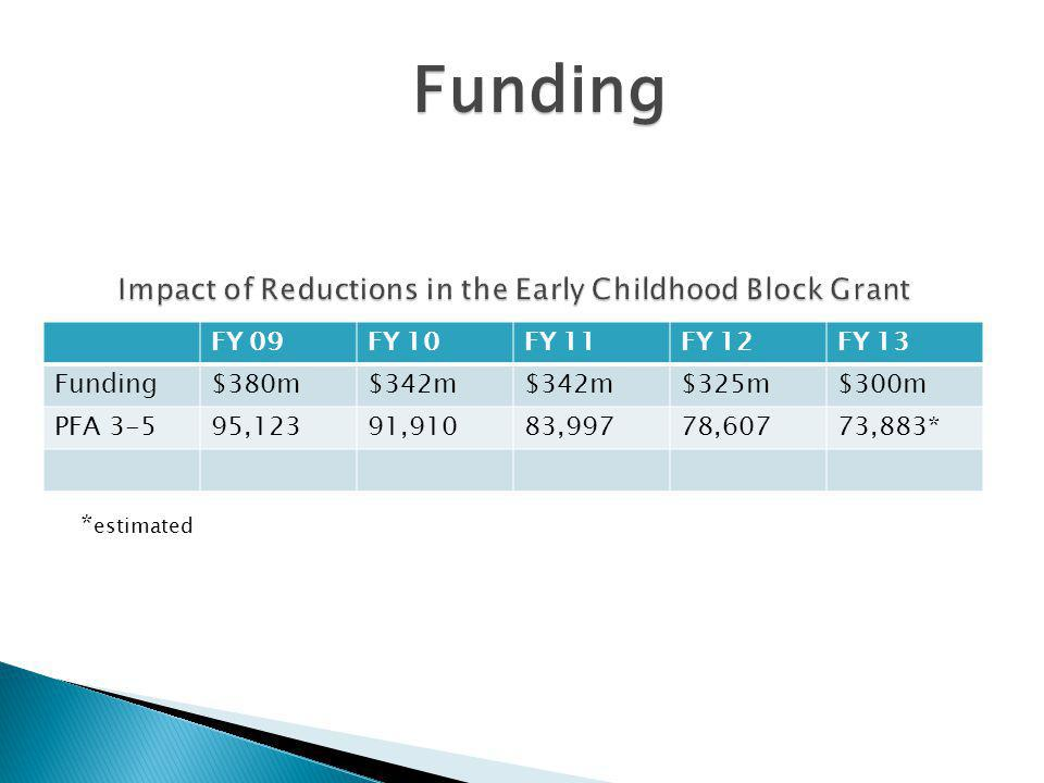 FY 09FY 10FY 11FY 12FY 13 Funding$380m$342m $325m$300m PFA 3-595,12391,91083,99778,60773,883* * estimated Funding