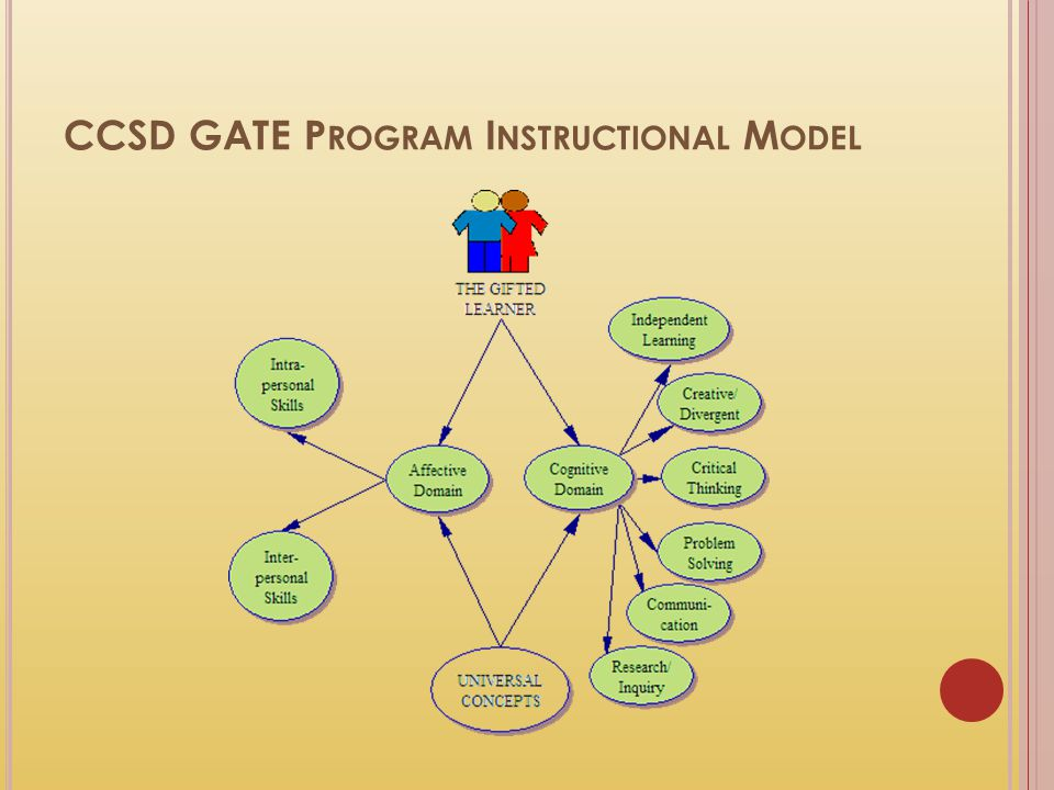 CCSD GATE P ROGRAM I NSTRUCTIONAL M ODEL